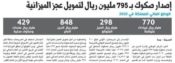 إصدار صكوك بـ 795 مليون ريال لتمويل عجز الميزانية