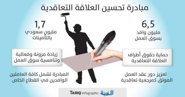 آلية لضمان عدم تحميل صاحب العمل أي رسوم بعد انتقال العمالة