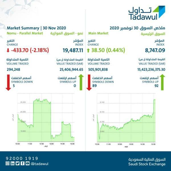 هيئة السوق المالية تحيل 22 مستثمرا للنيابة.. مكاسب بـ 1.33 مليار ريال