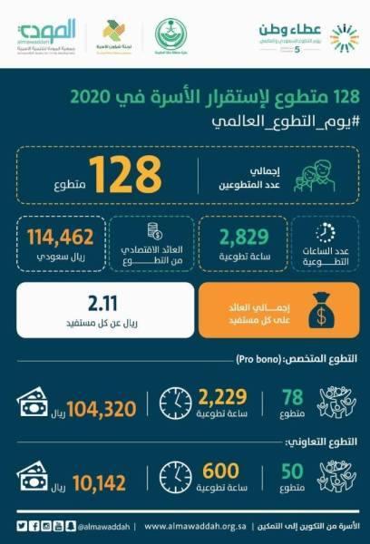 2829 ساعة تطوعية قدمتها جمعية المودة خلال العام الحالي