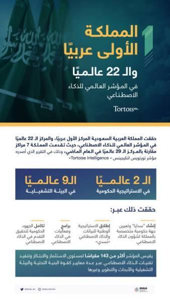 المملكة الأولى عربيًا والــ 22 عالميًا في