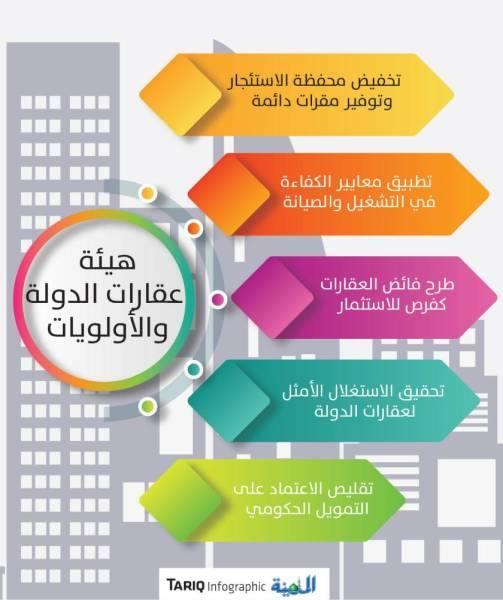 بافقيه: استثمار فائض عقارات الدولة في إقامة المشاريع وزيادة الإيرادات