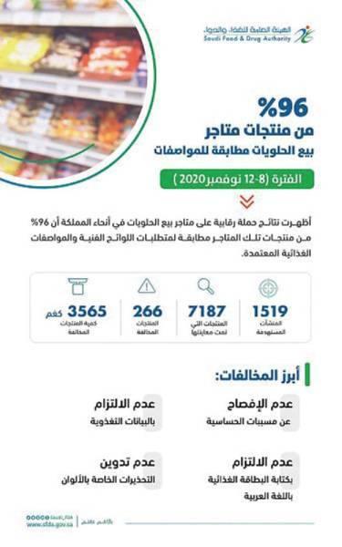 96 % من منتجات متاجر بيع الحلويات مطابقة للمواصفات