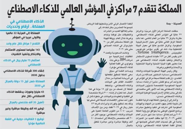المملكة تتقدم 7 مراكز في المؤشر العالمي للذكاء الاصطناعي