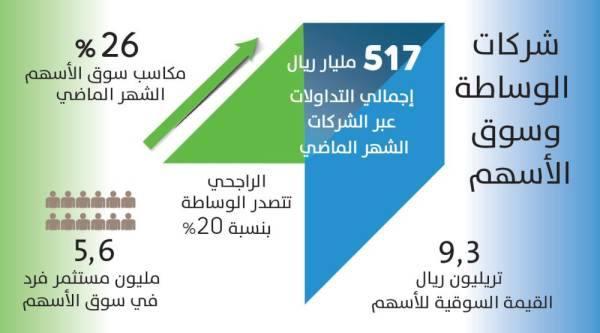 517 مليار ريال تداولات الأسهم عبر شركات الوساطة في شهر