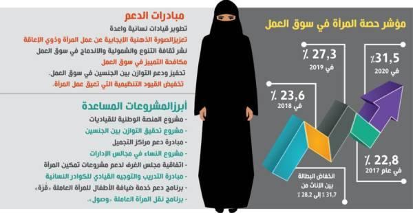 المملكة «الأولى» خليجيا في توفير وظائف للنساء