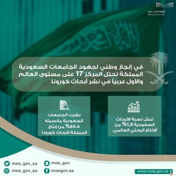 المملكة تحقق المرتبة الأولى عربيا والسابعة عشر عالميا في نشر أبحاث كورونا
