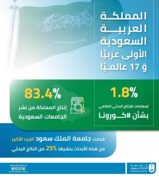 جامعة الملك سعود تقدم 131 بحثًا علميًا حول فيروس كورونا