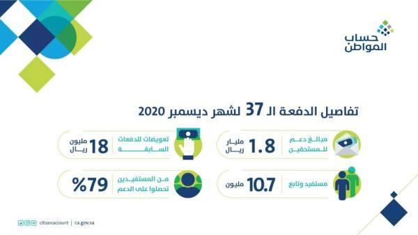 حساب المواطن تودع 1.8 مليار ريال لمستفيدي دفعة ديسمبر