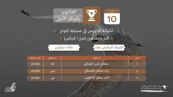 مهرجان الصقور: 16 فائزاً يحصدون لقب كأس الملك عبدالعزيز
