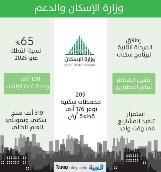 الإسكان تطلق المرحلة الثانية لرفع نسبة التملك إلى 65%