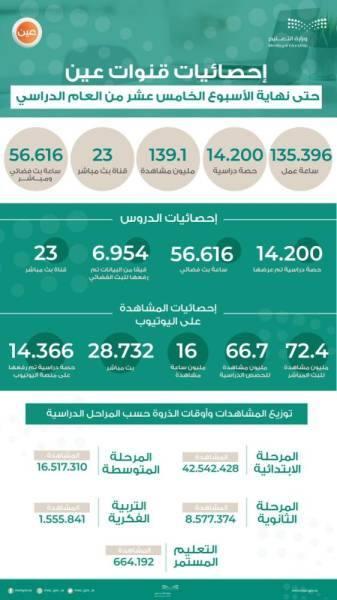 التعليم: 139 مليون مشاهدة لقنوات «عين» الدراسية