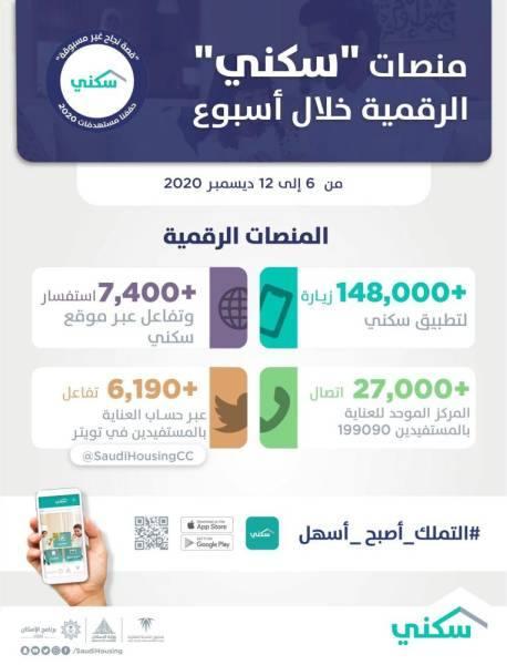 27 ألف خدمة يومياً تقدمها منصّات