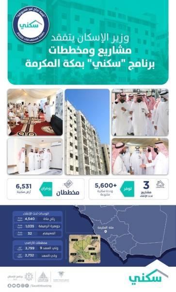 22 مشروعاً سكنياً توفّر 66,900 وحدة.. و19مخططاً بـ 35 ألف أرض بمكة