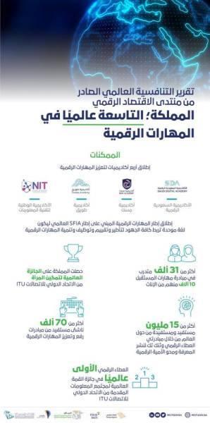 المملكة ضمن الدول العشر الأوائل عالميًا في المهارات الرقمية