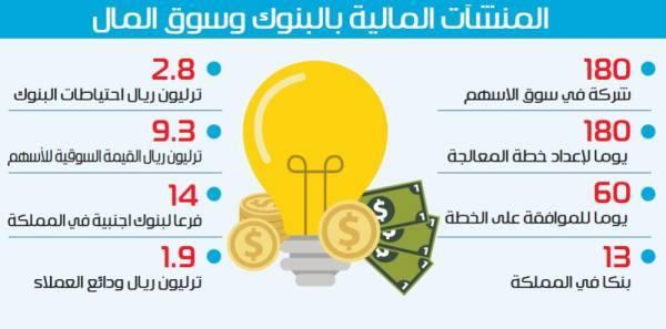 إلزام المنشآت المالية بخطط معالجة تتضمن القيمة السوقية والتسويق والبيع