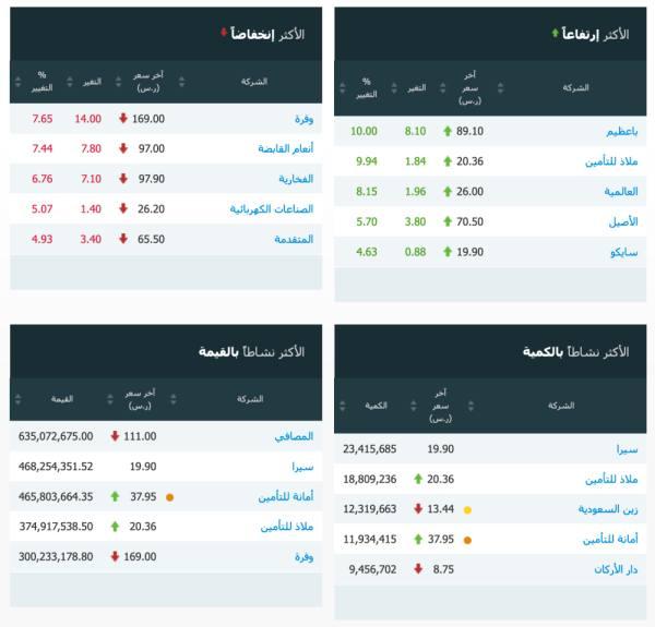 مؤشر سوق الأسهم السعودية يغلق منخفضاً عند مستوى 8686.89 نقطة
