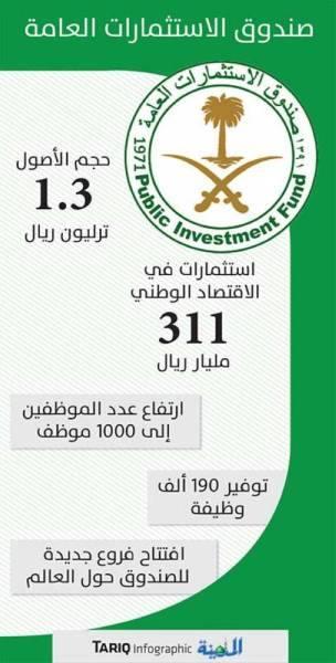 صندوق الاستثمارات يستثمر 311 مليارا في الاقتصاد الوطني