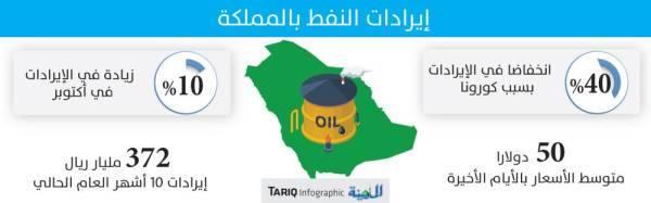 372 مليار ريال إيرادات النفط السعودي في 10 أشهر