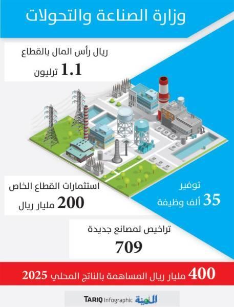 الصناعة تستقطب استثمارات بقيمة 200 مليار ريال العام الحالي