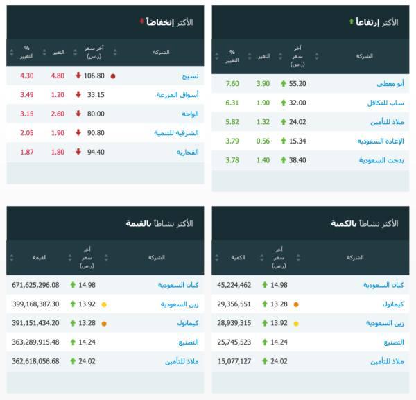مؤشر سوق الأسهم السعودية يغلق مرتفعاً عند مستوى 8740.66 نقطة