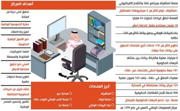 الوقيت: مستخدم وكلمة مرور واحدة لمختلف الخدمات الرقمية