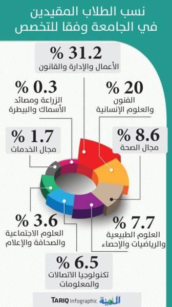60 % من تخصصات الجامعات نظرية لا تلبي احتياجات السوق