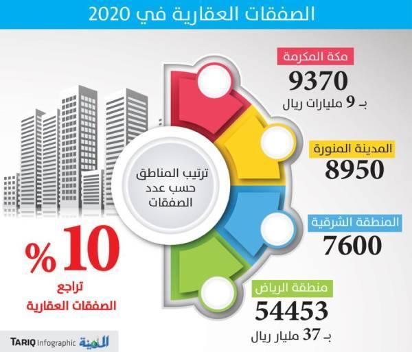 10% تراجعا في الصفقات العقارية خلال 2020 ومكة الأعلى ارتفاعا