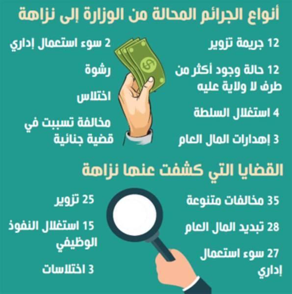 التحقيق في 168 قضية فساد بقطاع «البلديات»
