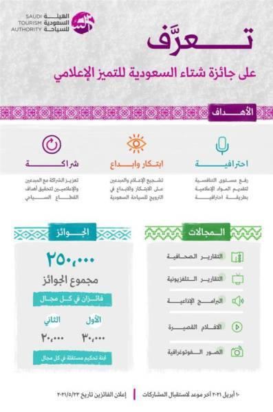 250 ألف ريال جائزة شتاء السعودية للتميز الإعلامي