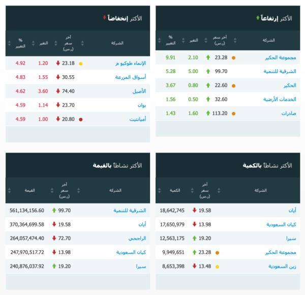 سوق الأسهم السعودية يغلق منخفضاً عند مستوى 8612.82 نقطة