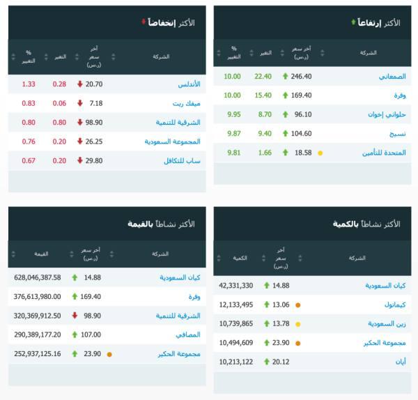 مؤشر سوق الأسهم السعودية يغلق مرتفعاً عند مستوى 8667.66 نقطة