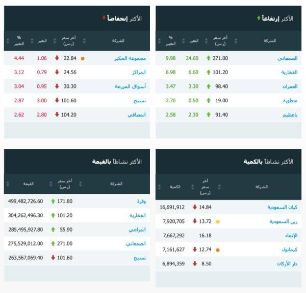 مؤشر سوق الأسهم السعودية يغلق مرتفعاً عند مستوى 8682.11 نقطة