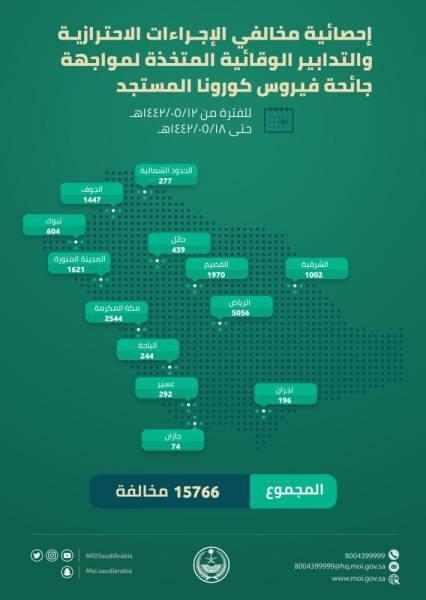 15766 مخالفة للإجراءات الاحترازية من فيروس كورونا.. والرياض الأعلى عددًا
