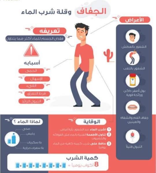 الصحة : شرب كميات كافية من الماء لتجنب الإصابة بالجفاف