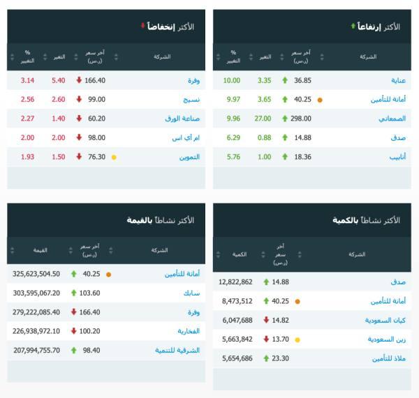 مؤشر سوق الأسهم السعودية يغلق منخفضاً عند مستوى 8670.80 نقطة