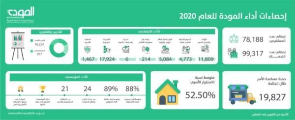 78 ألف أسرة مستفيدة من خدمات المودة في 2020م