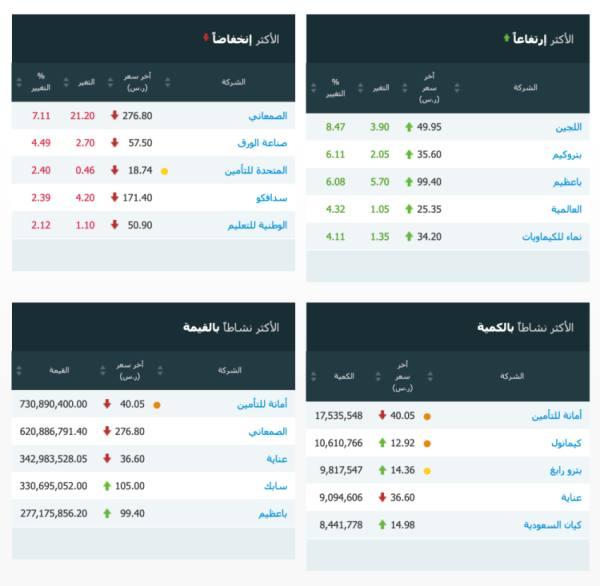 مؤشر سوق الأسهم السعودية يغلق مرتفعاً عند مستوى 8737.20 نقطة