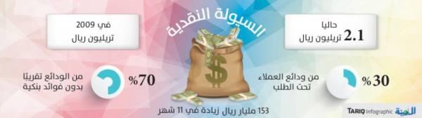 السيولة النقدية لأعلى مستوى عند 2.1 تريليون ريال