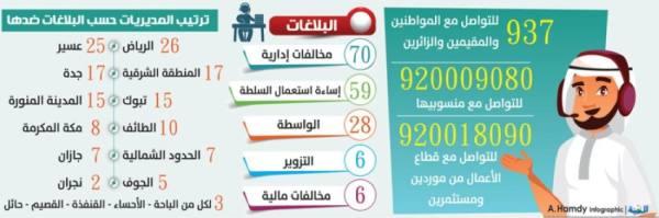 169 بلاغا عن مخالفات إدارية و«واسطة» بمديريات صحية