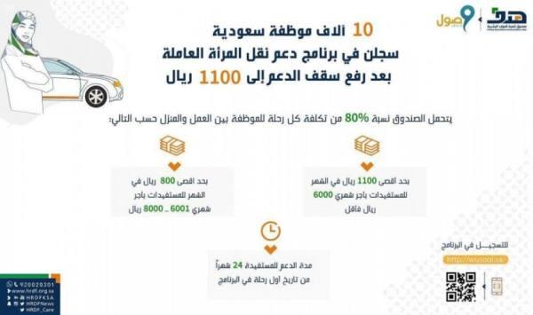 10 آلاف موظفة سعودية سجلن في برنامج دعم نقل المرأة العاملة