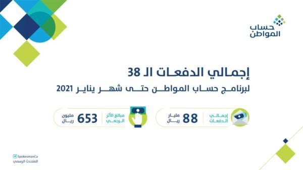 حساب المواطن : 1.9 مليار ريال لمستفيدي دفعة شهر يناير