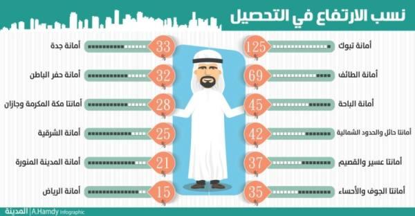 26 % زيادة في إيرادات البلديات وتبوك تتصدر