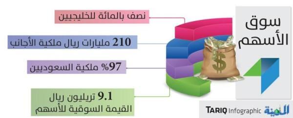 ارتفاع ملكية الأجانب بسوق الأسهم إلى 210 مليارات ريال
