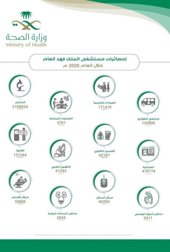 387 ألف مستفيد من مستشفى الملك فهد بالمدينة