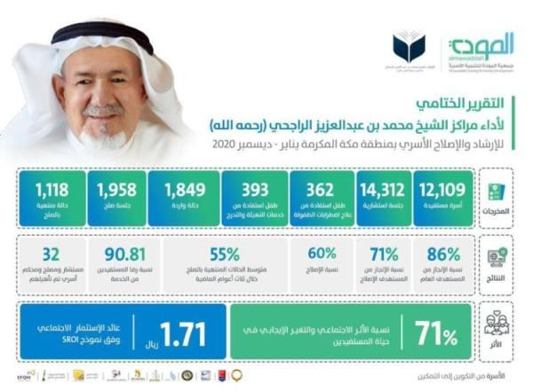 12 ألف أسرة مستفيدة من مراكز الراجحي للإرشاد الأسري بجمعية المودة
