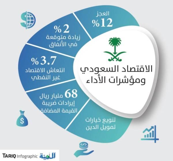 سامبا: 3.7 % انتعاش في الاقتصاد السعودي غير النفطي العام الحالي