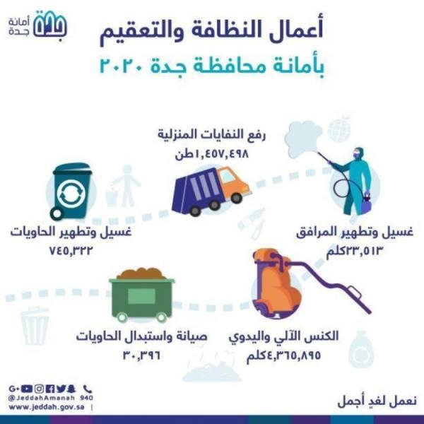 أمانة جدة ترحل مليون ونصف طن من النفايات المنزلية خلال 2020