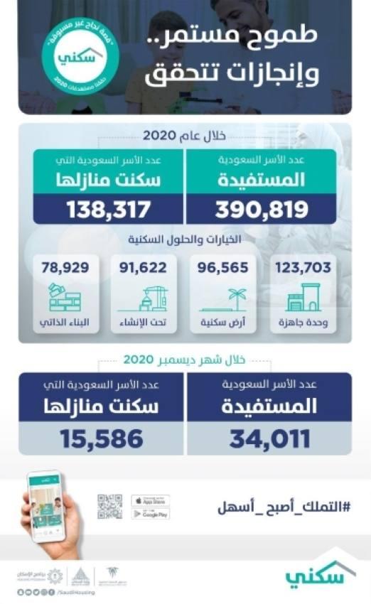 الحقيل: 390 ألف أسرة استفادت من برنامج