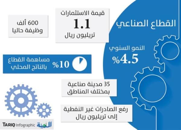 ارتفاع الاستثمارات الصناعية إلى 1.1 تريليون ريال